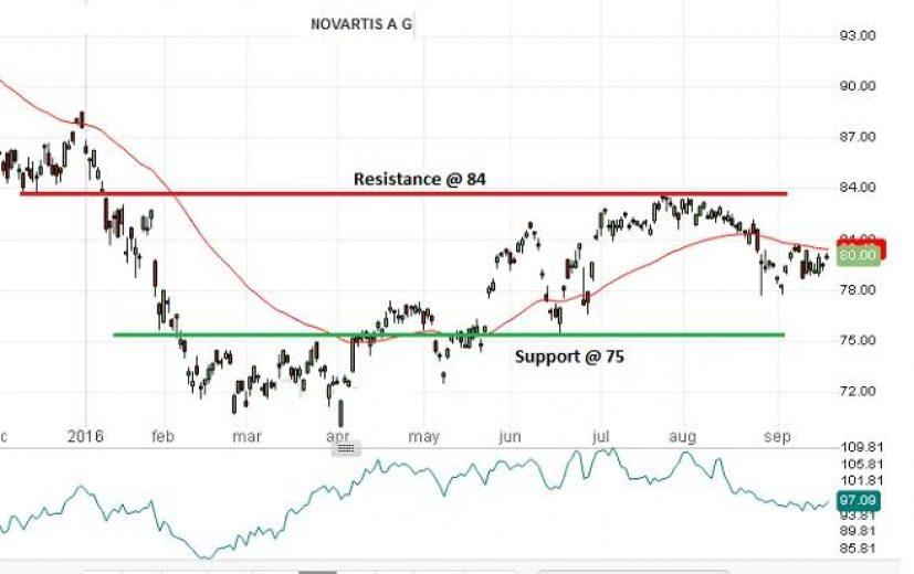 Novartis stock plan? | Cafepharma Message Boards | Pharma