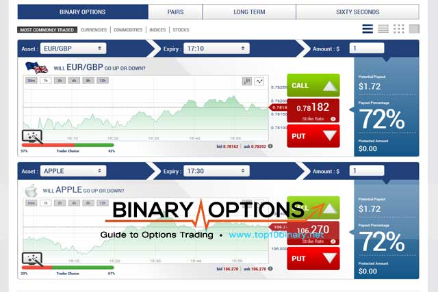 Best binary trade sites