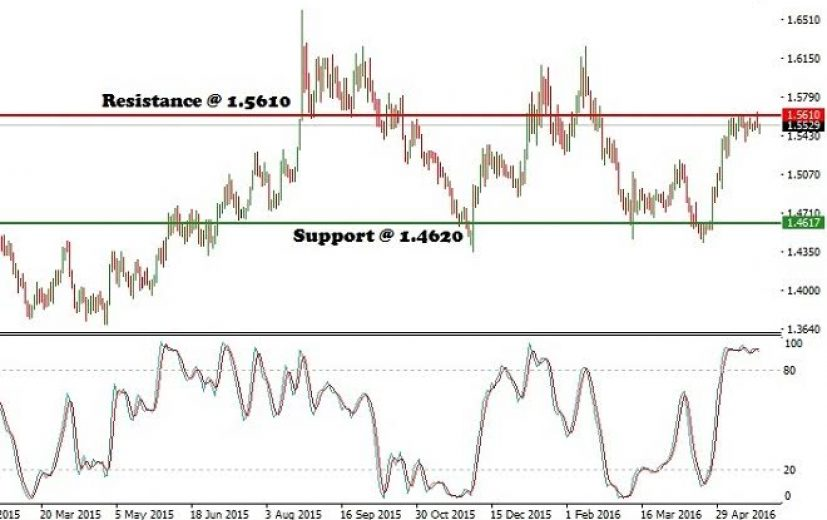 EUR/AUD Pair: May 26th 2016