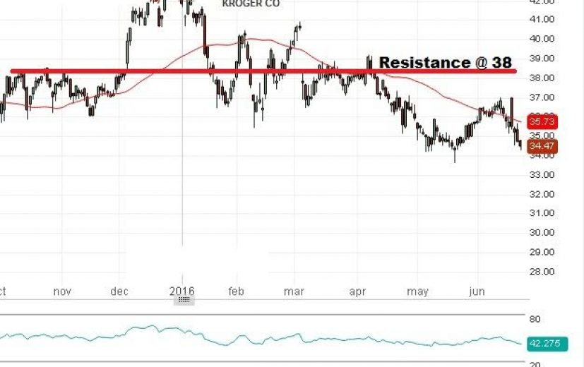Kroger Stock Price: June 22nd 2016