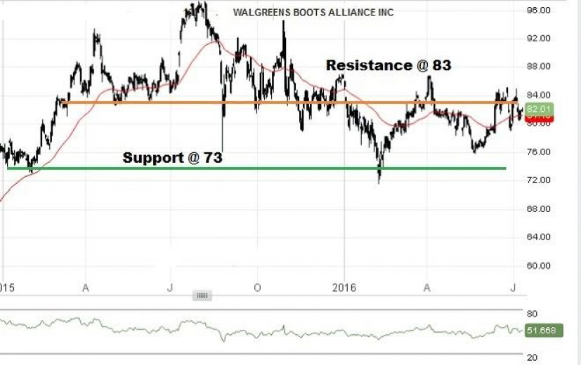 Walgreens Boots Alliance Stock Price: July 13th 2016
