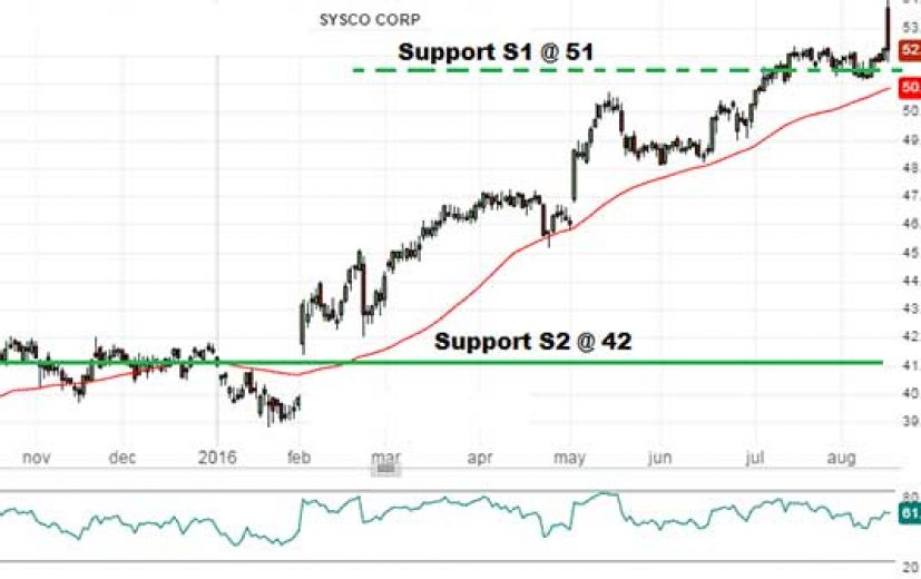 Sysco Stock Price: August 17th 2016
