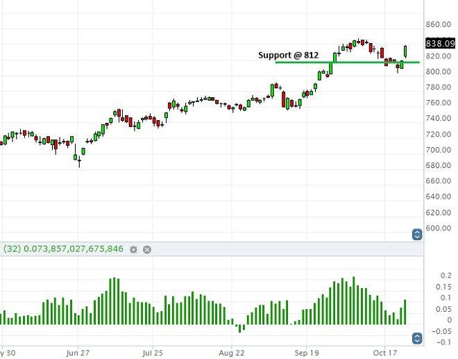 Sees bullish amazon stock