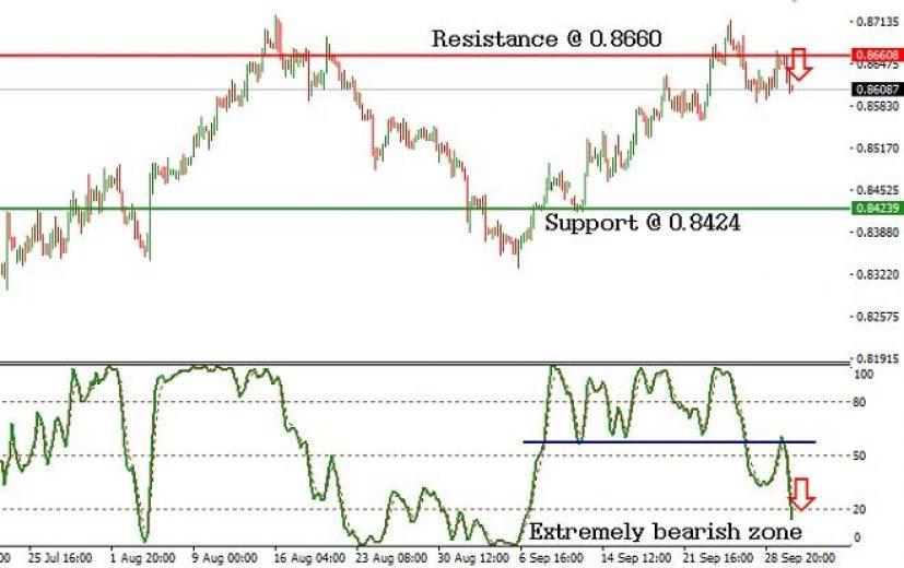 EUR/GBP Pair: October 3rd 2016