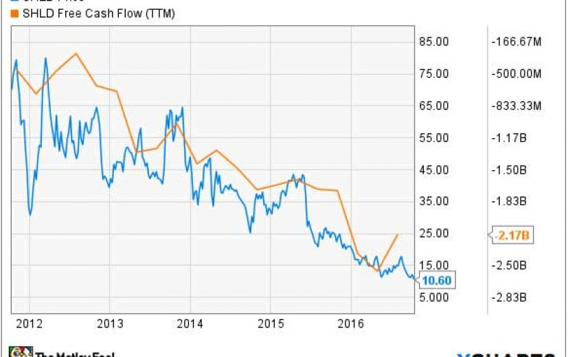 Sears Holdings Share Price v Free Cash-flow: October 19th 2016