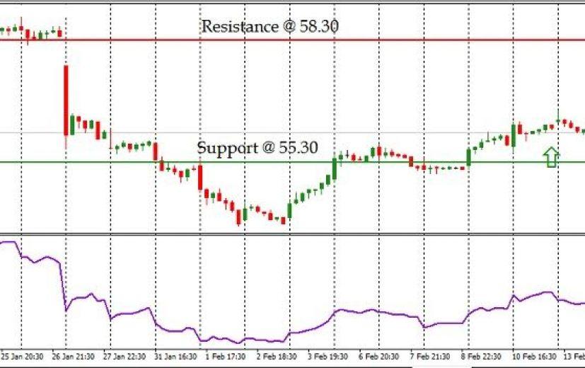 Starbucks Stock Price: February 15th 2017