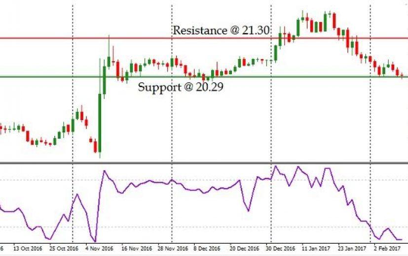 USD/MXN Stock Price: February 13th 2017