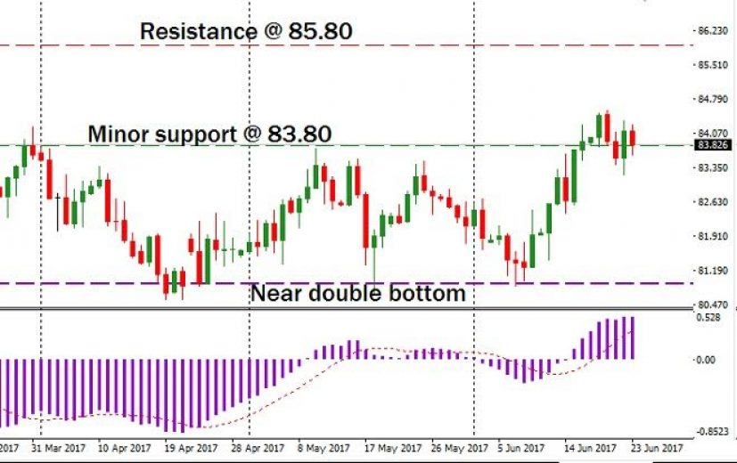 CAD/JPY Pair: June 26th 2017