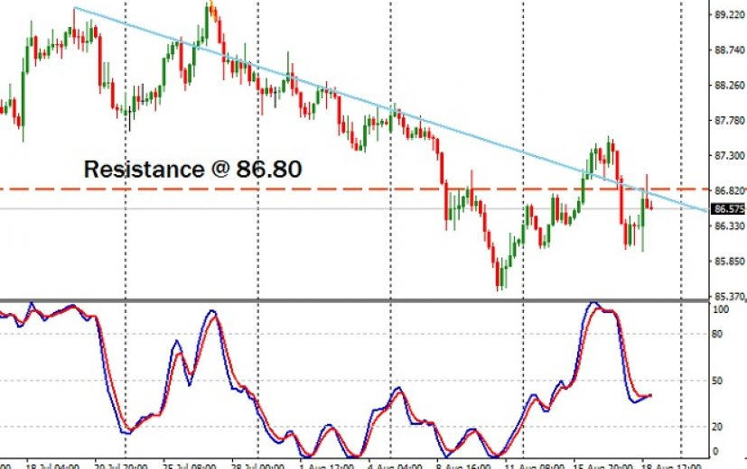 AUD/JPY Pair: August 21st 2017
