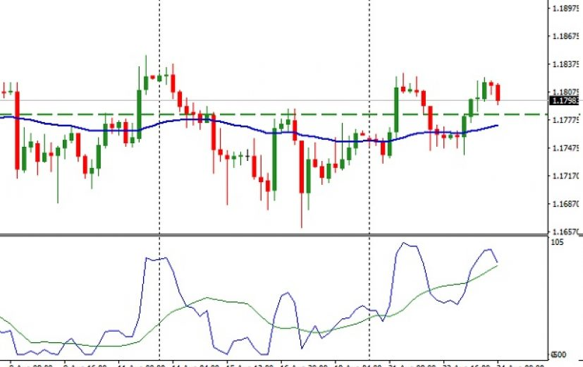 EUR/USD Pair: August 25th 2017