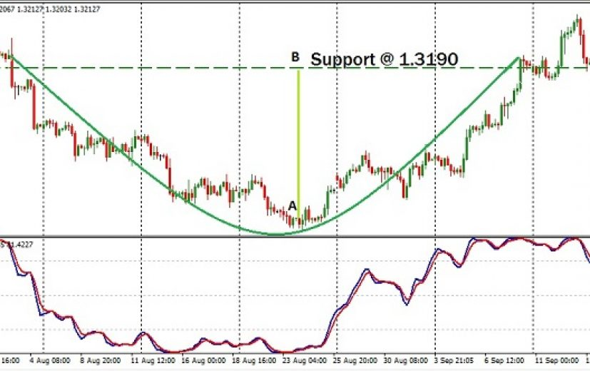 GBP/USD Pair: September 14th 2017