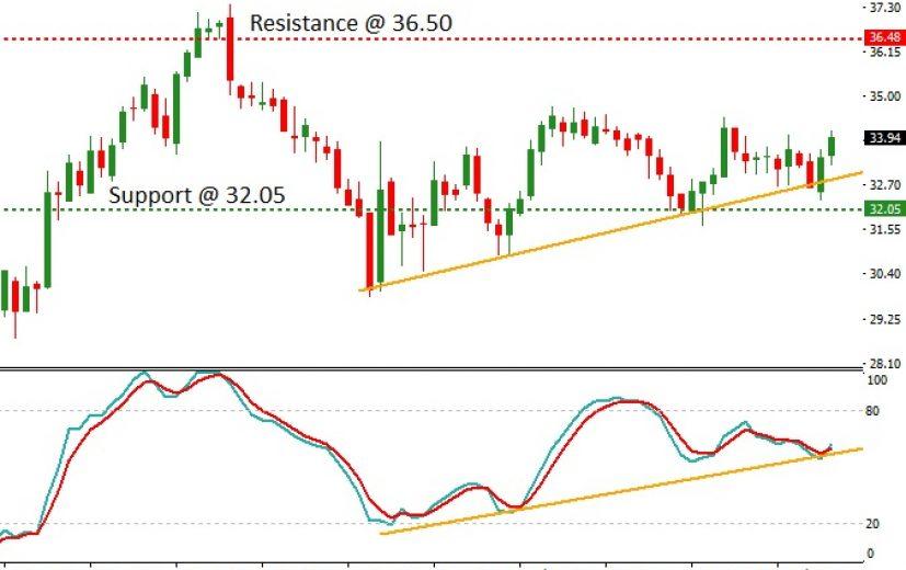 Pfizer Stock Price: September 6th 2017