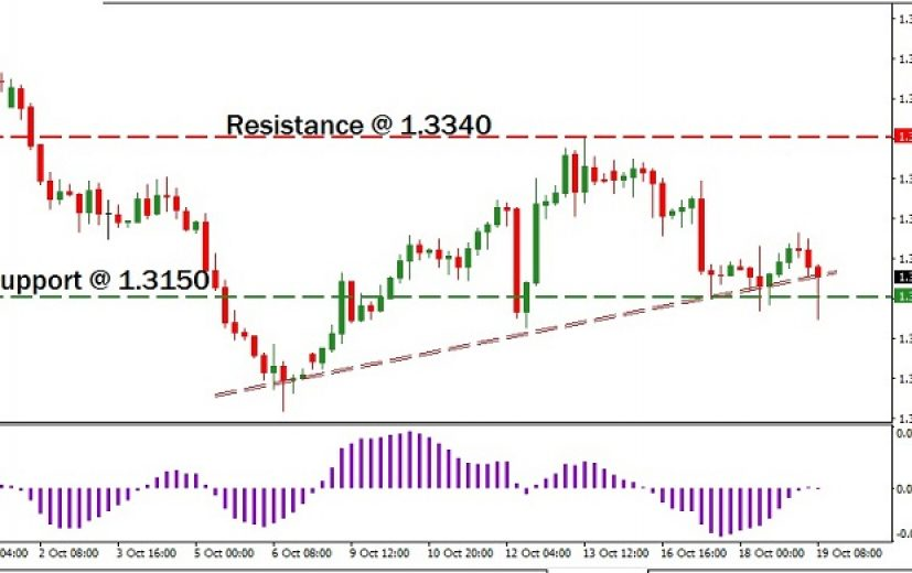 GBP/USD Pair: October 20th 2017
