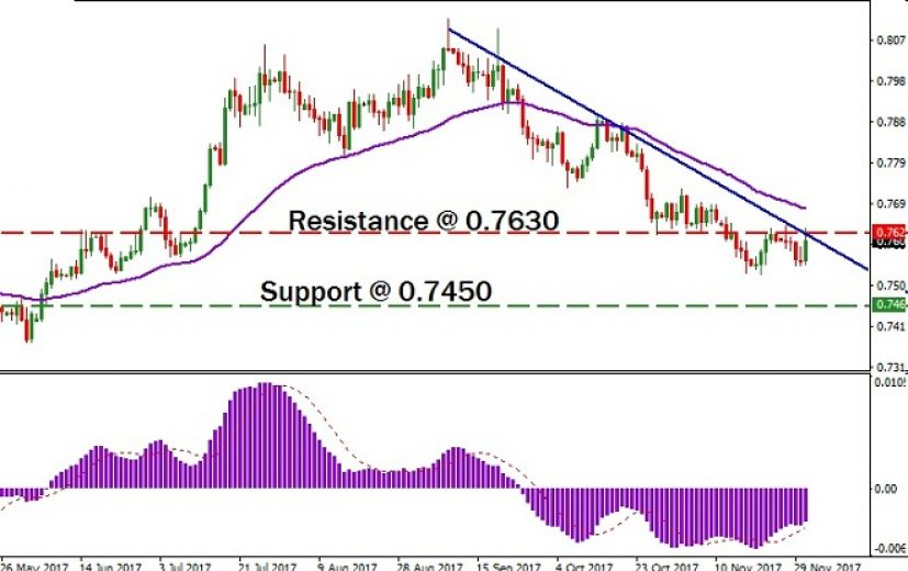 AUD/USD Pair: December 4th 2017